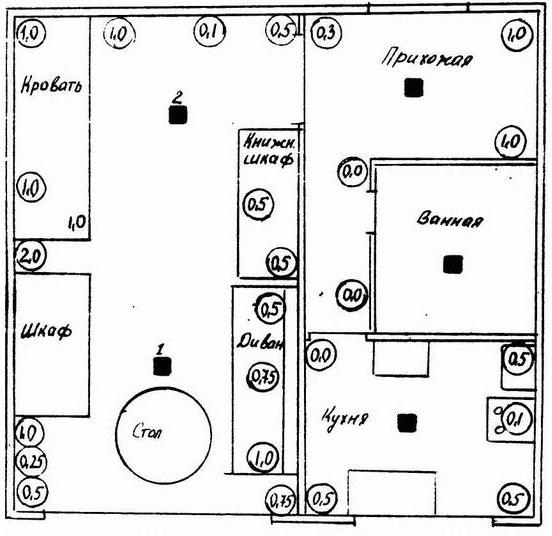 Рисунок 2 - План квартиры с нанесенными значениями напряженности электромагнитного поля