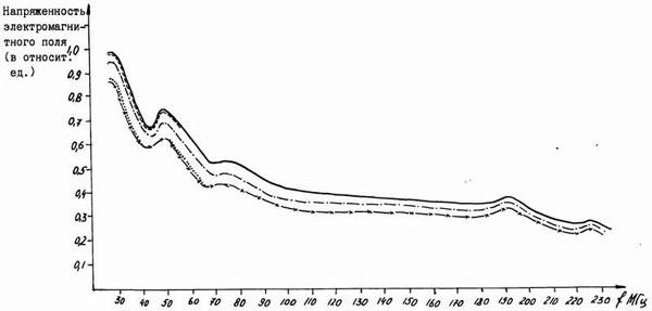 Рисунок 3 - Напряженность электромагнитного поля увеличивается с уменьшением частоты излучения
